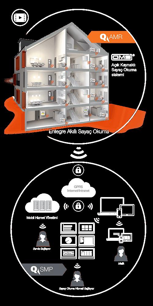 Grafik_System_AMR-SMP_tr_hoch_orange